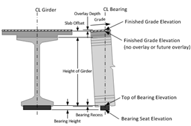 Bearing Seat Elevation